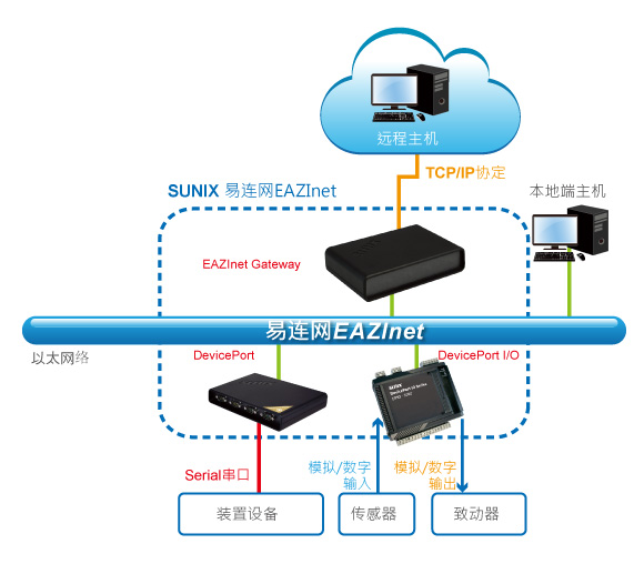 SUNIX EAZInet是革命性『即插即用』的连网技术;使用者不再需要历经繁锁难懂的IP设定程序,只要安装完驱动程序,I/O设备立即自动配置连网。