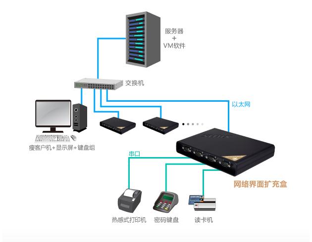 三泰科技推出DevicePort网络接口扩充盒 (Advance mode进阶版)机种,满足银行产业应用需求。随着金融市场对服务质量以及客户体验的要求日益提升,越来越多银行在探索未来的IT架构,以便解决人多排队,填写单据等繁琐步骤。针对各种银行柜台多种设备连结以及虚拟桌面基础架构应用,DevicePort可以实现串口自动映射以及支持虚拟机VM(Virtual Machine)技术,达到项目需求。 在现行银行金融体系产业中,每个银行柜面需要很多设备,例如读卡器、点钞机、摄像头、电子手写板、密码键盘和收据打印机等……,现行的银行体系因为对于金融交易安全的重视,加上政府政策的修正,所以每个银行柜面会有不定期新增设备的需要。同时银行产业也正在导入虚拟化解决方案,以加强数据安全性。對於系統維護方面,邮局与银行的营业窗口因为PC故障,将导致窗口无法运作的营业损失,所以维护合约上都有要求4小時必须完成所有的服務并上线,所以系统IT人员或公司需要大量的投入资源以备解决问题。 SUNIX 三泰科技网络接口扩充盒 Advance mode支持VM应用, 客户端以瘦客户机为基础,透过网络连接到服务器上的虚拟桌面。使桌面脱离了硬件规格与驱动程序的限制,降低了主机成本与规模化管理的复杂度,并且提高柜员工作效率也提升了客户服务质量。银行客户一旦更换瘦客户机之后不仅管理方便,更可以减少PC硬件故障以及系统中毒当机维修等问题,所以DP产品搭配 ThinClient销售是一个很好的解决方案。此外DevicePort的热插入与自动分配端口功能的功能让系统增添更多灵活性。